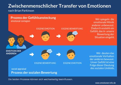 Prozesse des Emotionentransfers